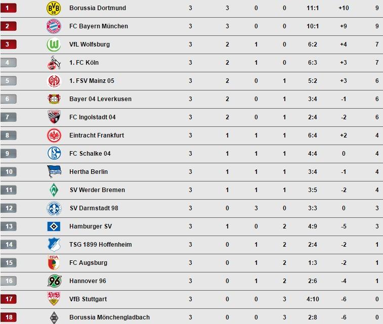 Serie a liga premier league ma che succede - Bundesliga premier league table ...