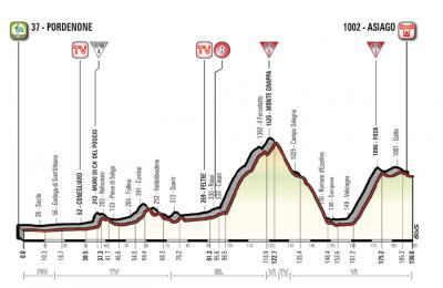 Giro 100, alla penultima tappa 4 in 53'' come mai era successo