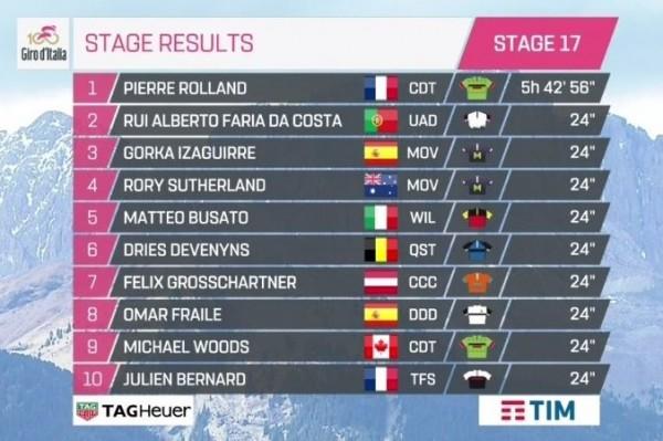 Giro d'Italia, la 19ma tappa