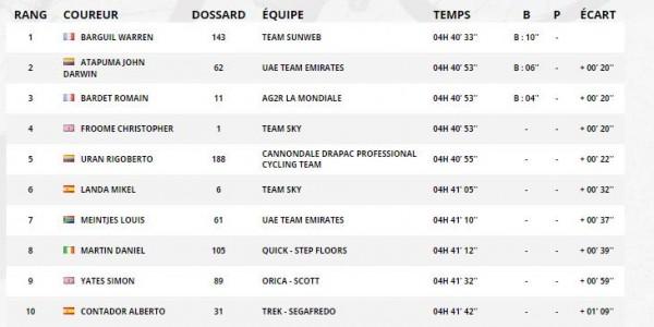 Tour, la 18esima tappa a Barguil. Fabio Aru scivola al quinto posto