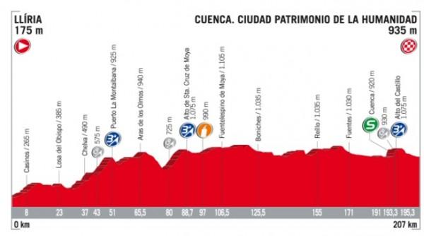 Vuelta 2017, Marczynski conquista la 6^ tappa. Froome resta in rosso