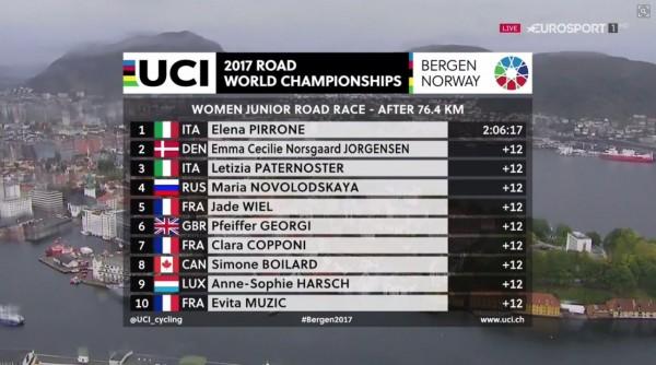 bergen-prime-10-posizioni-prova-juniores-femminile