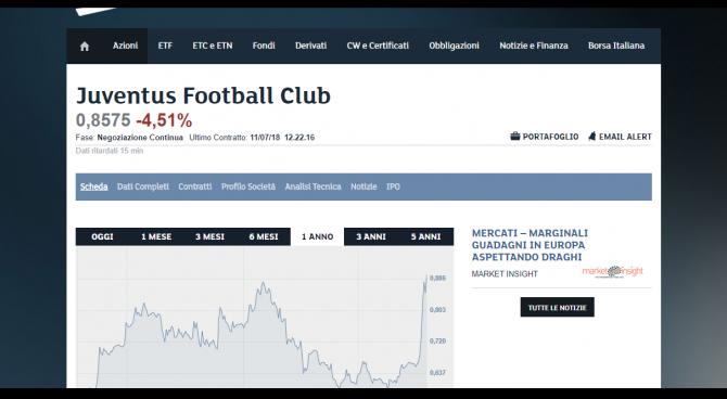 Juve: finito l'effetto Cristiano Ronaldo in borsa: titolo a -4,51%